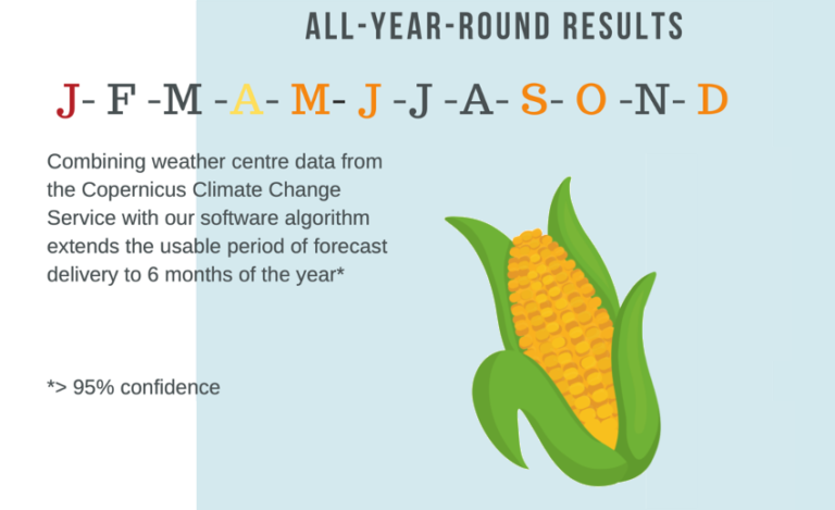 All-year-round seasonal forecast accuracy